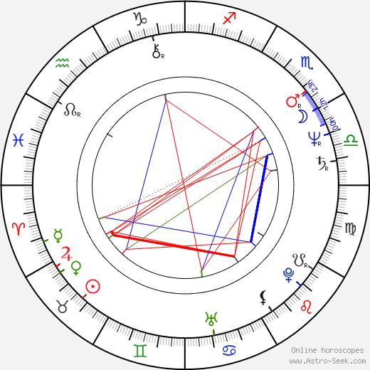 Maurizio Zaccaro birth chart, Maurizio Zaccaro astro natal horoscope, astrology