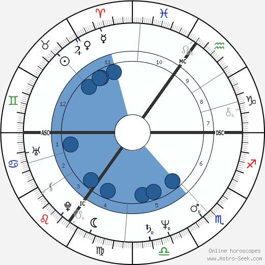 Michael Barrymore wikipedia, horoscope, astrology, instagram