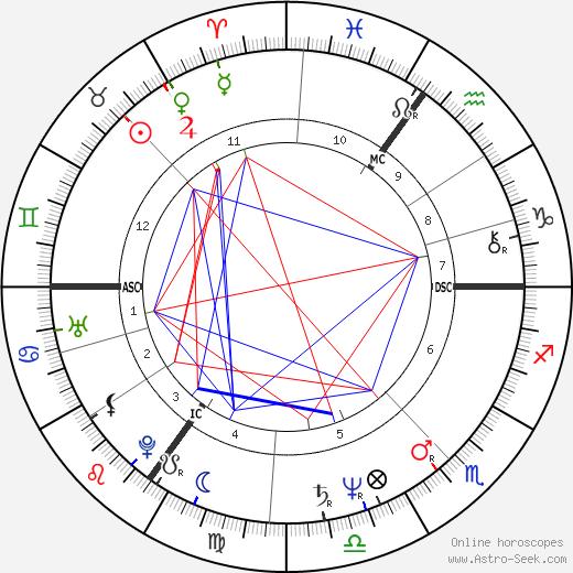 Michael Barrymore день рождения гороскоп, Michael Barrymore Натальная карта онлайн
