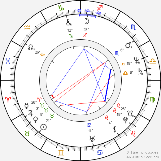 Mobin Khan birth chart, biography, wikipedia 2019, 2020