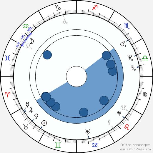 Oskar Petr wikipedia, horoscope, astrology, instagram