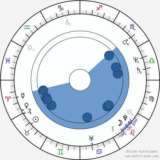 Phil Rose wikipedia, horoscope, astrology, instagram