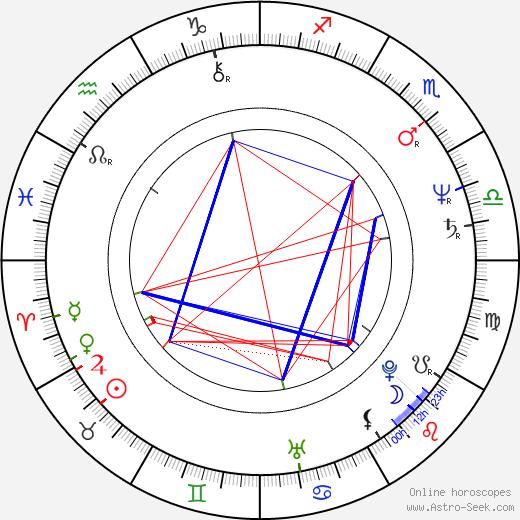 Phil Rose birth chart, Phil Rose astro natal horoscope, astrology