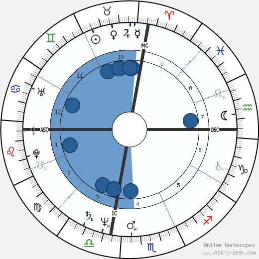 Phil Seymour wikipedia, horoscope, astrology, instagram