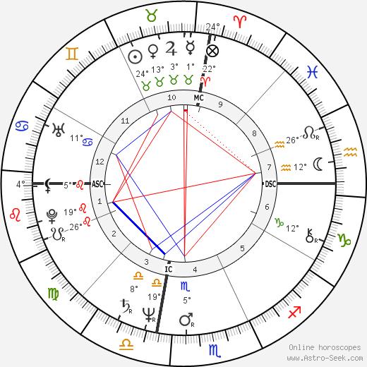 Phil Seymour birth chart, biography, wikipedia 2019, 2020
