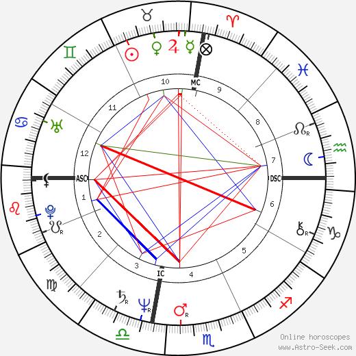 Phil Seymour birth chart, Phil Seymour astro natal horoscope, astrology