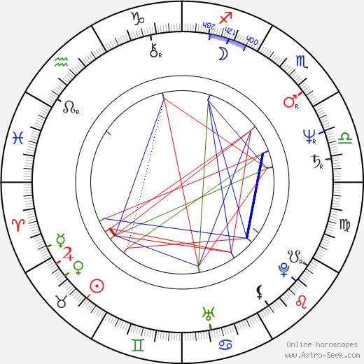 Renaud Séchan birth chart, Renaud Séchan astro natal horoscope, astrology
