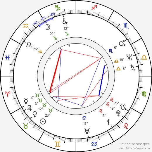 Robert Zemeckis tema natale, biography, Biografia da Wikipedia 2020, 2021