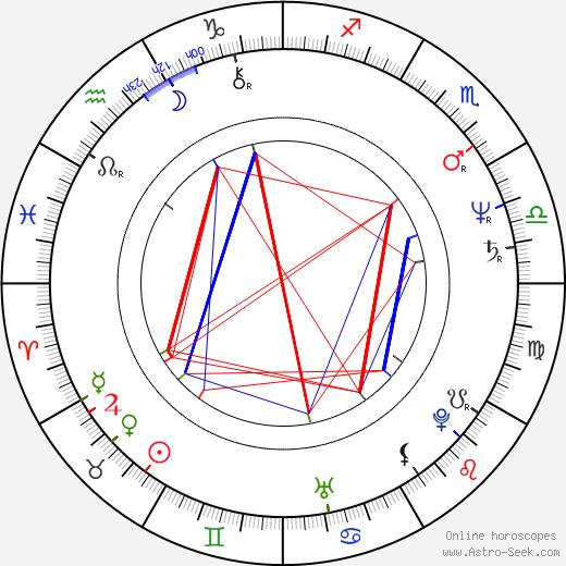 Robert Zemeckis tema natale, oroscopo, Robert Zemeckis oroscopi gratuiti, astrologia