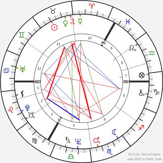 Roland Kaiser tema natale, oroscopo, Roland Kaiser oroscopi gratuiti, astrologia
