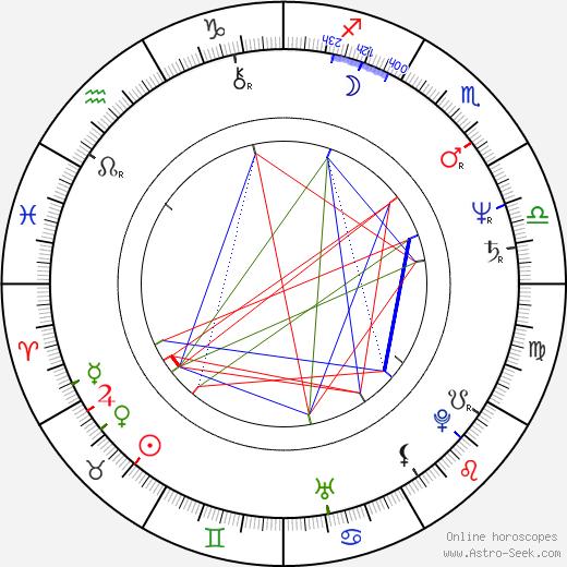 Shohreh Aghdashloo astro natal birth chart, Shohreh Aghdashloo horoscope, astrology