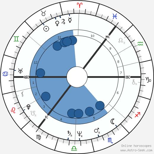 Thomas Hamilton wikipedia, horoscope, astrology, instagram