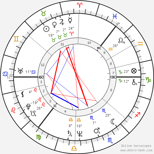 Thomas Hamilton birth chart, biography, wikipedia 2017, 2018