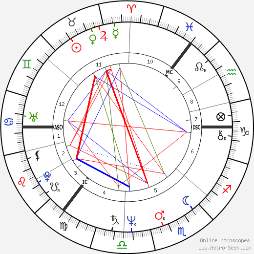 Thomas Hamilton astro natal birth chart, Thomas Hamilton horoscope, astrology