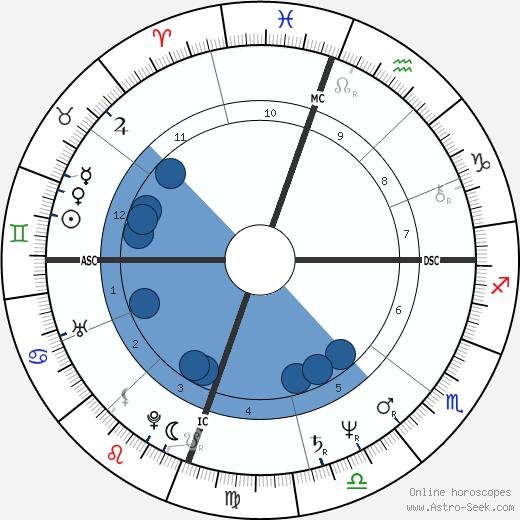 Timothee Gollitrer wikipedia, horoscope, astrology, instagram