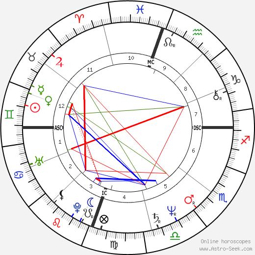 Timothee Gollitrer день рождения гороскоп, Timothee Gollitrer Натальная карта онлайн