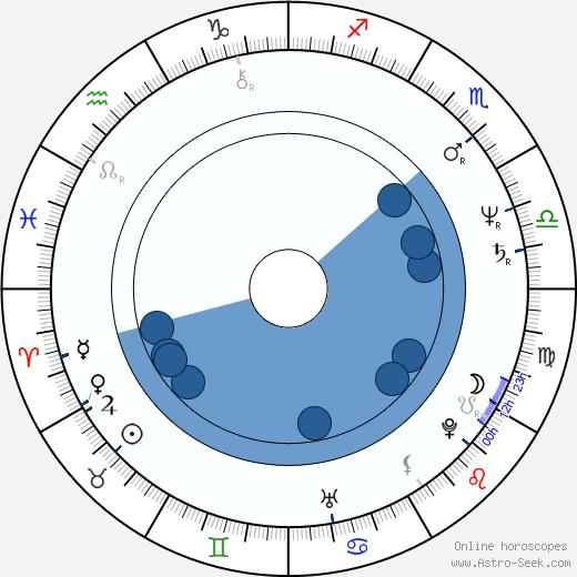 Toni Naples wikipedia, horoscope, astrology, instagram