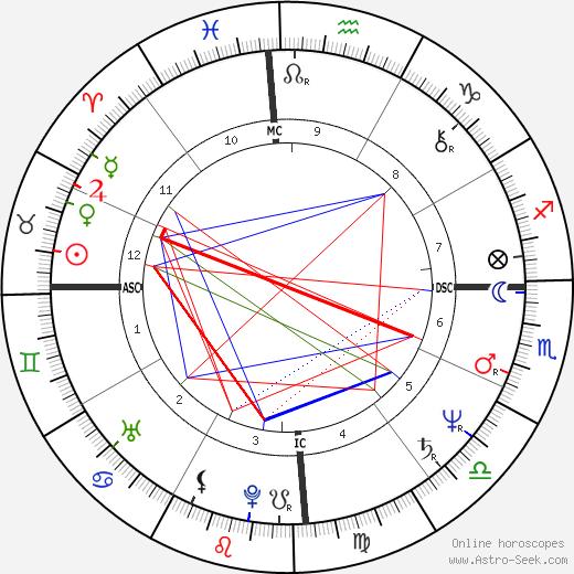 Wanderley Luxemburgo tema natale, oroscopo, Wanderley Luxemburgo oroscopi gratuiti, astrologia