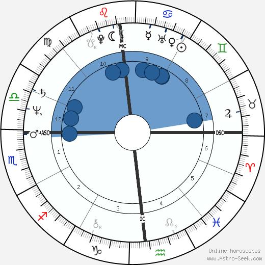Al Parker wikipedia, horoscope, astrology, instagram