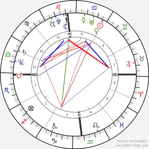Al Parker birth chart, Al Parker astro natal horoscope, astrology