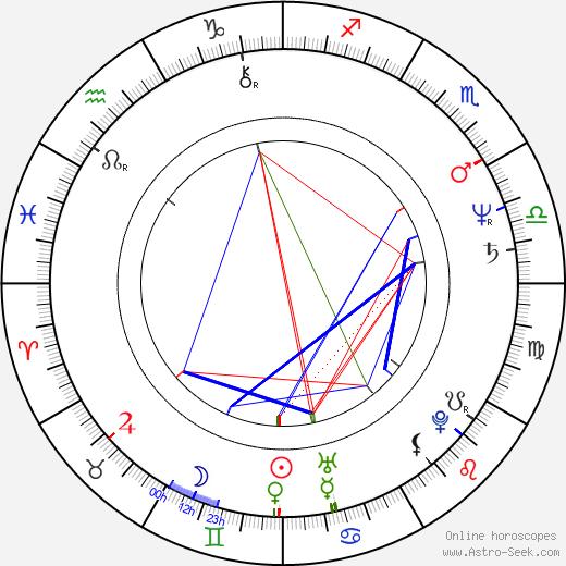 Alois Hadamczik birth chart, Alois Hadamczik astro natal horoscope, astrology