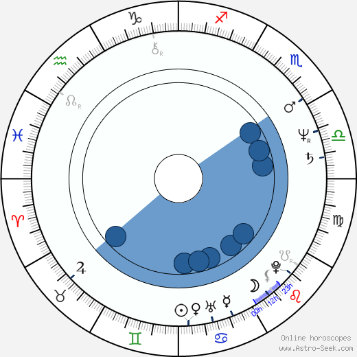 Anna Nagyová-Šulajová wikipedia, horoscope, astrology, instagram