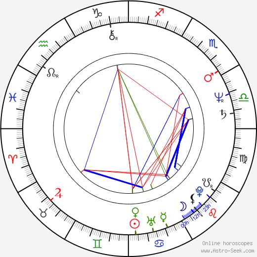 Anna Nagyová-Šulajová birth chart, Anna Nagyová-Šulajová astro natal horoscope, astrology