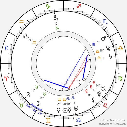 Bill Pope birth chart, biography, wikipedia 2018, 2019