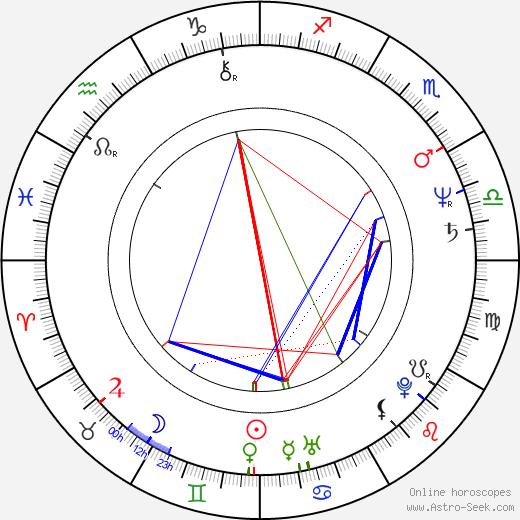 Bill Pope astro natal birth chart, Bill Pope horoscope, astrology