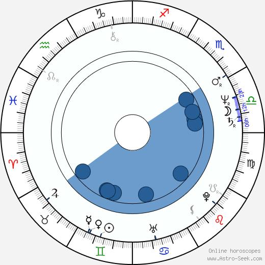 Billy Powell wikipedia, horoscope, astrology, instagram