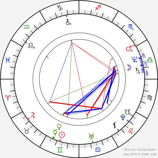 Billy Powell astro natal birth chart, Billy Powell horoscope, astrology