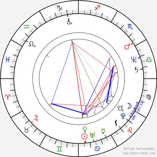 Boguslaw Linda astro natal birth chart, Boguslaw Linda horoscope, astrology