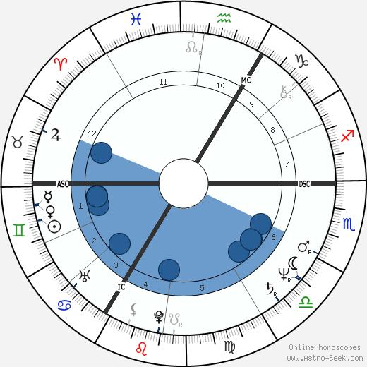 Bronislaw Komorowski wikipedia, horoscope, astrology, instagram