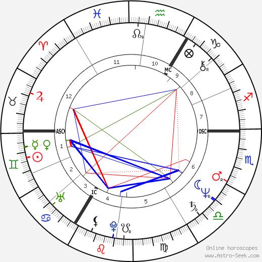 Bronislaw Komorowski tema natale, oroscopo, Bronislaw Komorowski oroscopi gratuiti, astrologia