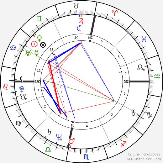 Кэрол Кейн Carol Kane день рождения гороскоп, Carol Kane Натальная карта онлайн