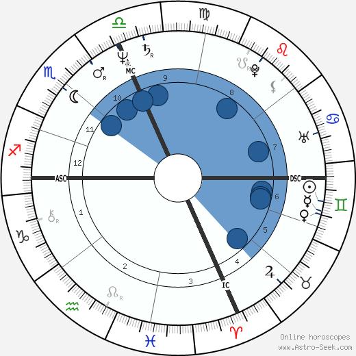 Carole Fredericks wikipedia, horoscope, astrology, instagram