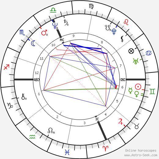 Carole Fredericks день рождения гороскоп, Carole Fredericks Натальная карта онлайн