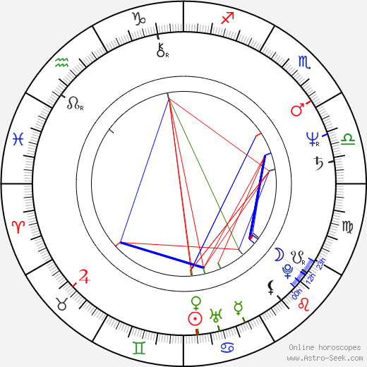 David Brisbin birth chart, David Brisbin astro natal horoscope, astrology