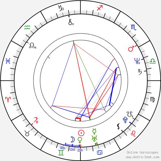 David J. Skal tema natale, oroscopo, David J. Skal oroscopi gratuiti, astrologia
