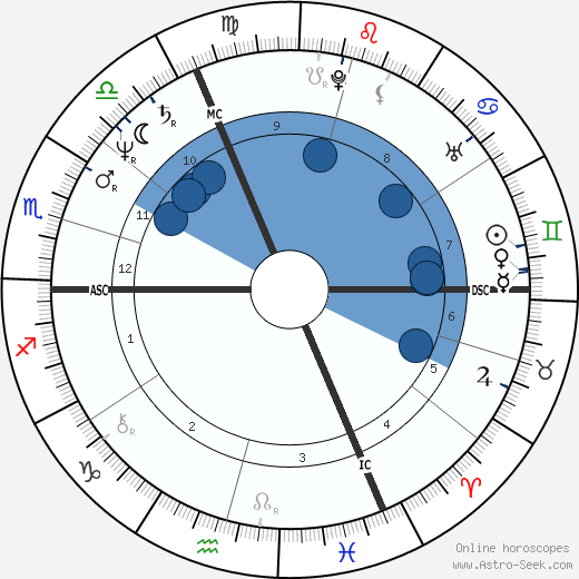 Dominique Laffin wikipedia, horoscope, astrology, instagram
