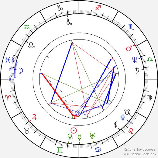 Eddie Mekka birth chart, Eddie Mekka astro natal horoscope, astrology