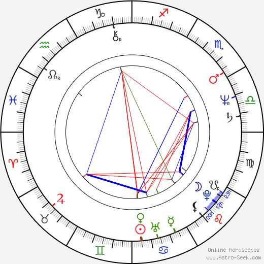 Гордон Маккуин Gordon McQueen день рождения гороскоп, Gordon McQueen Натальная карта онлайн
