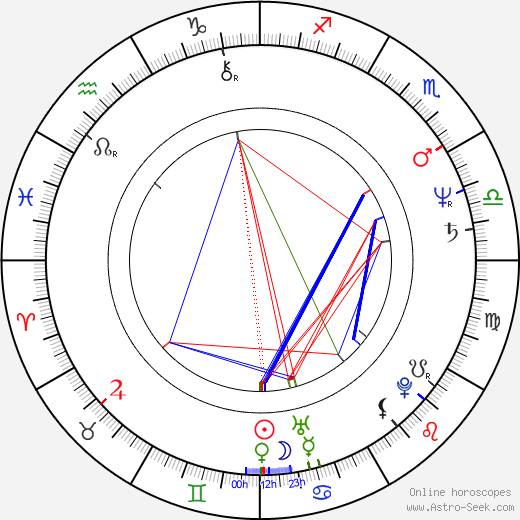 Graham Greene astro natal birth chart, Graham Greene horoscope, astrology