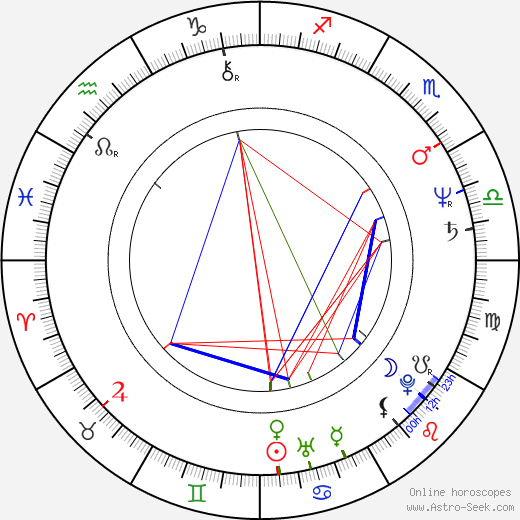 Hans Kraus astro natal birth chart, Hans Kraus horoscope, astrology