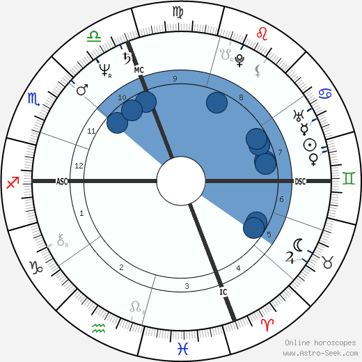 Ingrid Rossellini wikipedia, horoscope, astrology, instagram