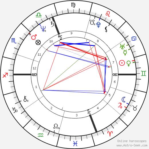 Ингрид Бергман Ingrid Rossellini день рождения гороскоп, Ingrid Rossellini Натальная карта онлайн