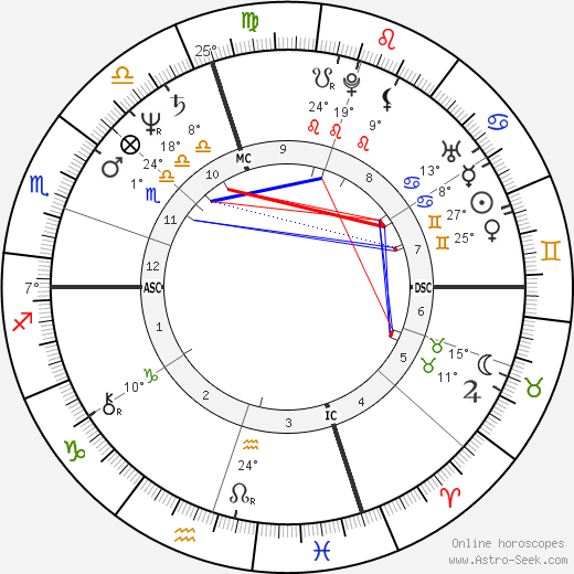 Isabella Rossellini birth chart, biography, wikipedia 2018, 2019