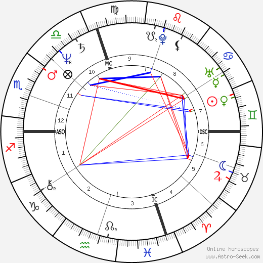 Isabella Rossellini astro natal birth chart, Isabella Rossellini horoscope, astrology