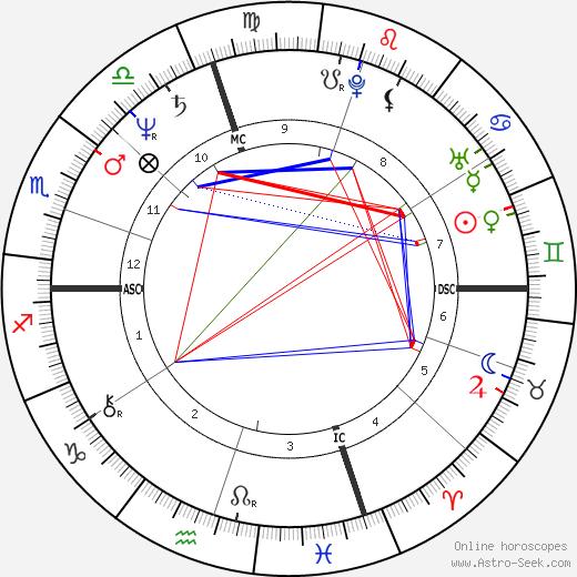 Isabella Rossellini tema natale, oroscopo, Isabella Rossellini oroscopi gratuiti, astrologia