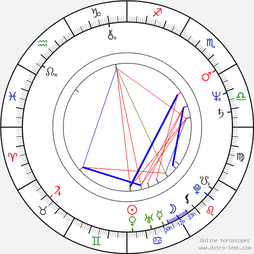 Jan Munroe astro natal birth chart, Jan Munroe horoscope, astrology